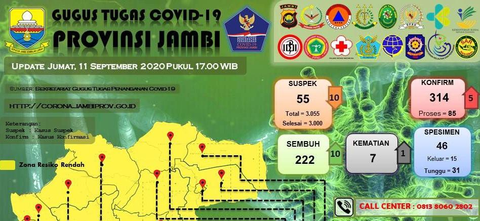 info corona jambi